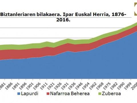 Inoiz baino biztanle gehiago dago Euskal Herrian: 3.143.000